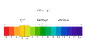 Κολπικό pH